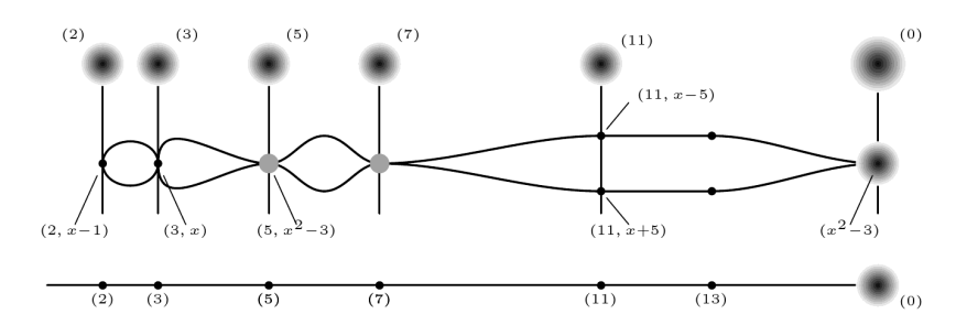Eisenbud's and Harris' depiction of the subscheme Z[x]/(x^2-3)