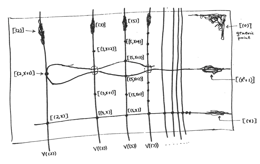 Mumford's first depiction of Spec Z[x]